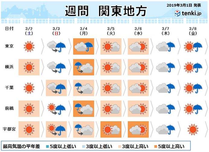 関東週間 マラソンランナーに雨支度は?