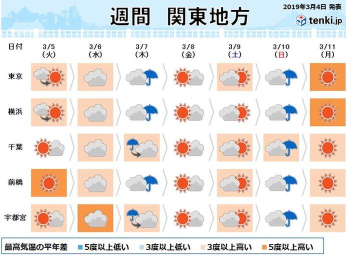 関東の週間 来週の月曜は20度近くに