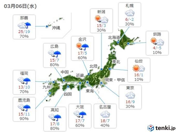 晴天続かず 水曜は西から雨