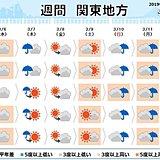 関東の週間 木曜日は再び冬の寒さか