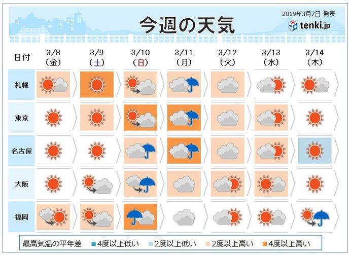週間天気 土曜は晴れ 日曜は雨で雨脚強まる所も