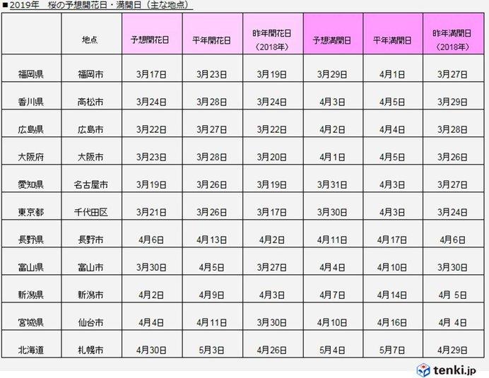 桜前線まであと10日 満開も予想 日本気象協会発表_画像