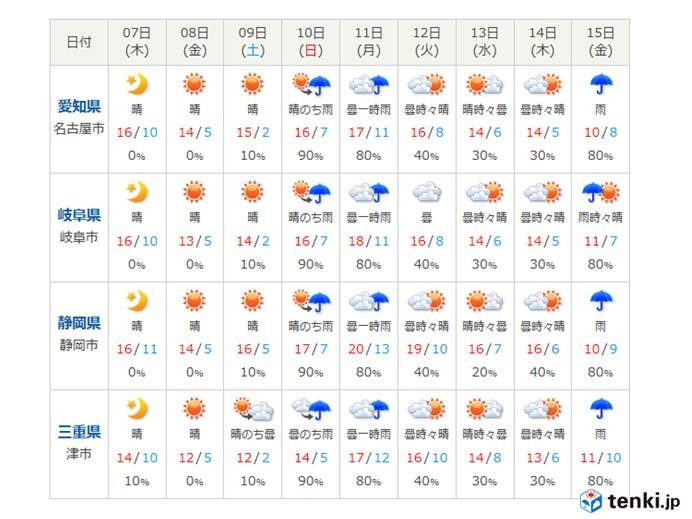鳥取 天気 予報 1 ヶ月