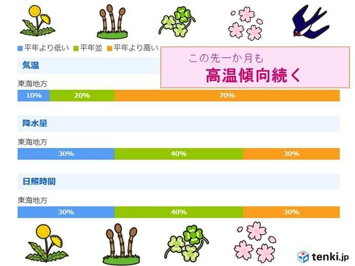 東海地方一か月予報 高温傾向続く 桜はどうなる?