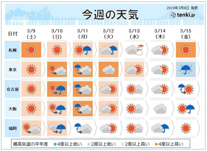 ディズニー 天気 気象庁