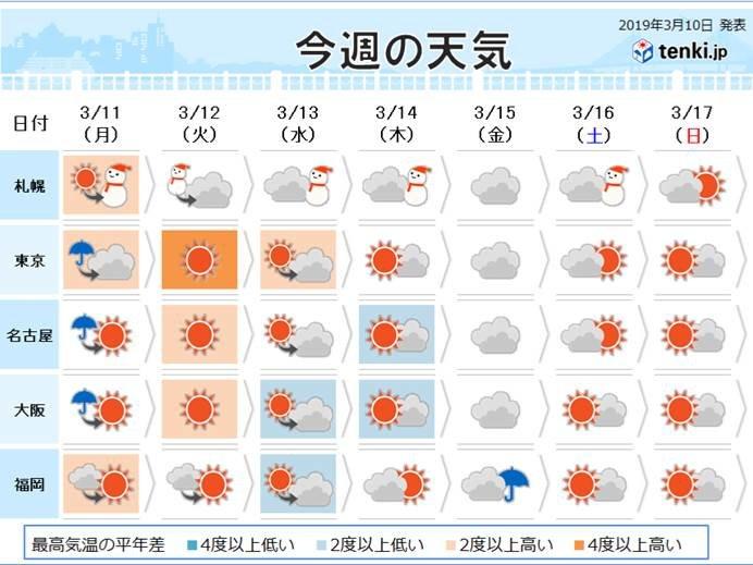 名古屋 10 日間 天気 予報