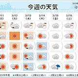 週間天気 12日(火)にかけて暴風・高波に警戒