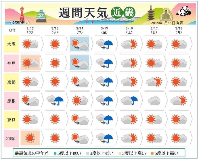 近畿地方 この先一週間の天気