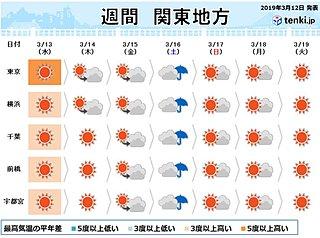 関東の週間 晴天多い 土曜は桜開花を促す雨か