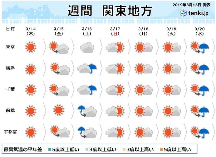 関東の週間 週末はひと雨 花粉続く