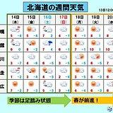 北海道 今週いっぱい春は足踏み状態