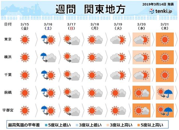 関東の週間 晴れマークでも急な雨に気をつけて