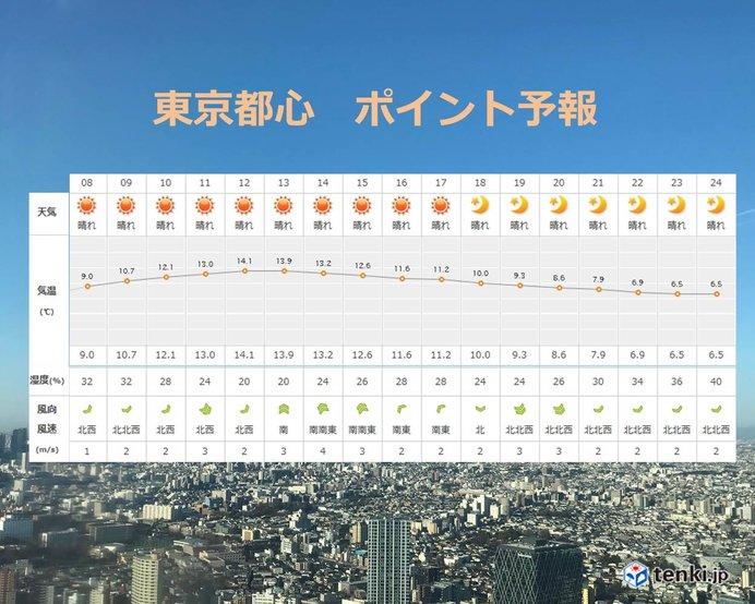 東京都心 晴天 でも気温はきのうほど上がらず