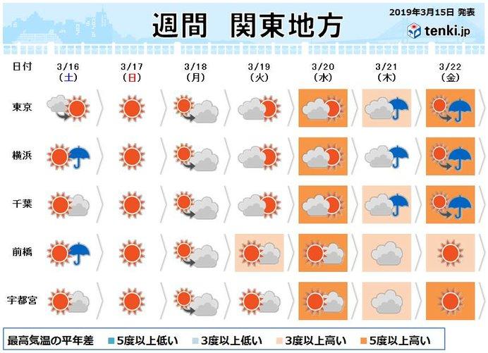 関東 土曜と日曜で違う雨 来週は暖かく 桜も開花