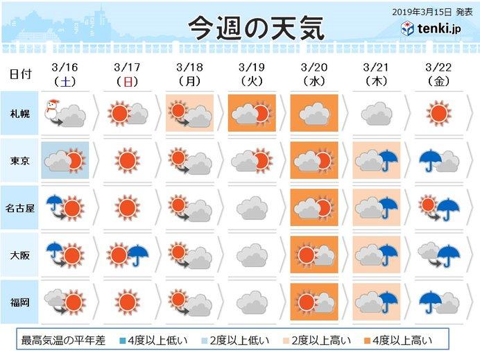 週間 20日頃は気温上昇 桜の開花を促す暖かさに