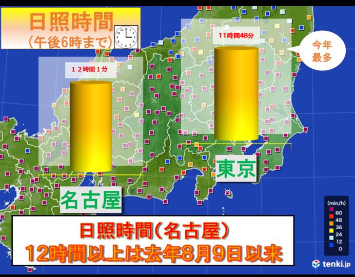 名古屋で日照12時間超 去年8月9日以来