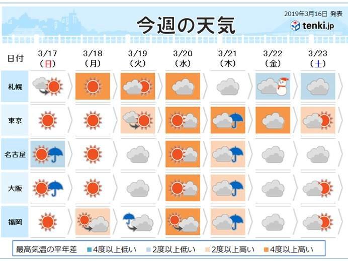 週間天気 春分の日は暖かい雨に