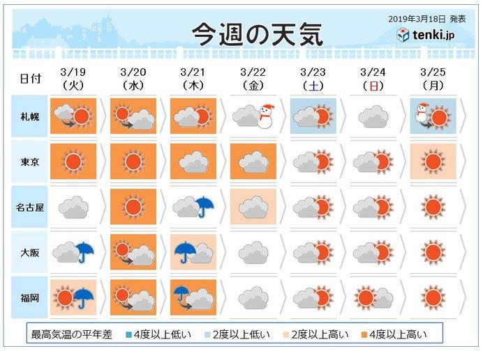 今日 の 天気 と 気温