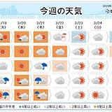週間 水曜日は春本番の陽気 最高気温20度超も