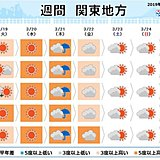 関東の週間 20日は春爛漫 21日(春分の日)は雨
