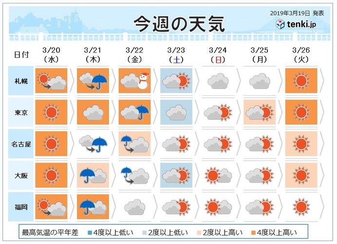 週間 桜前線スタートする見込み 春分の日は荒天