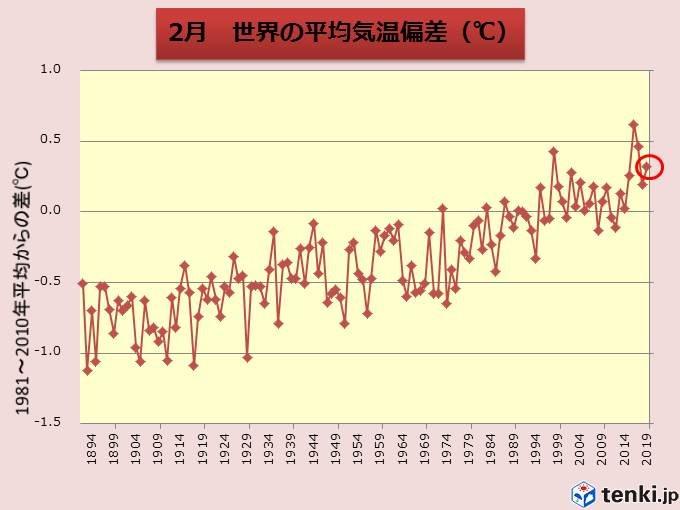 2月の世界平均気温 過去4番目の高さ