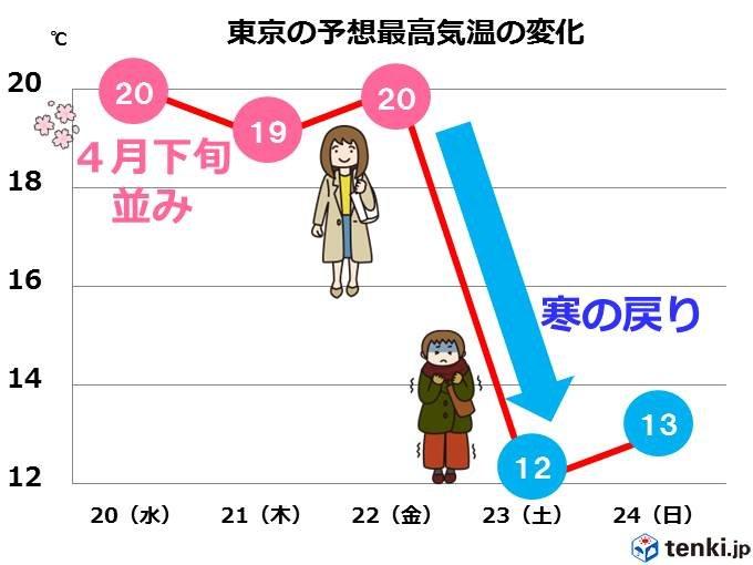 水曜は今年一番の暖かさ 土曜は一気に寒く 関東