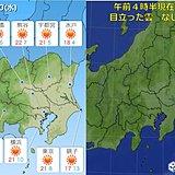20日の関東 日中は上着いらずの暖かさ