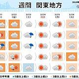 関東の週間 春分は南風強まる 週末は冷たい北風に