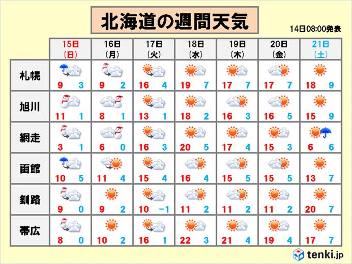 北海道 冬から夏へ!