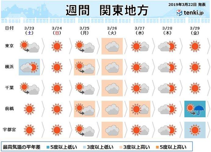 関東の週間予報 週末は季節逆戻り お花見日和はいつ