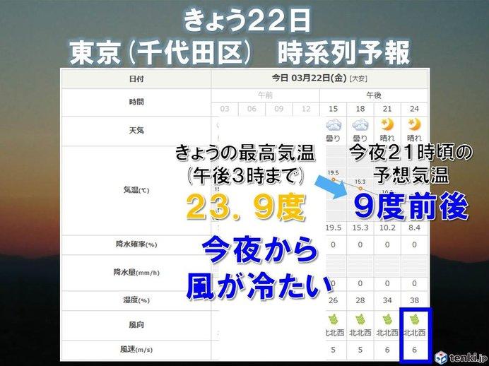 関東 今夜から冷たい空気に