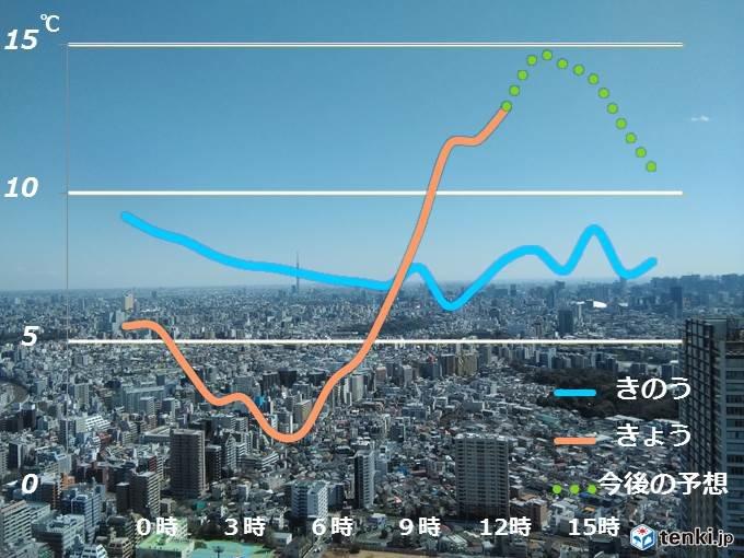 関東地方 暖かな日差し戻り 気温上昇