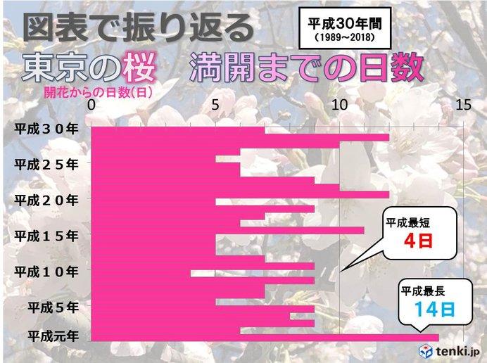 図表で振り返る 東京の桜 満開までの道のり