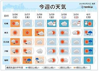週間予報 桜前線進む でも月末~月初は花冷えに