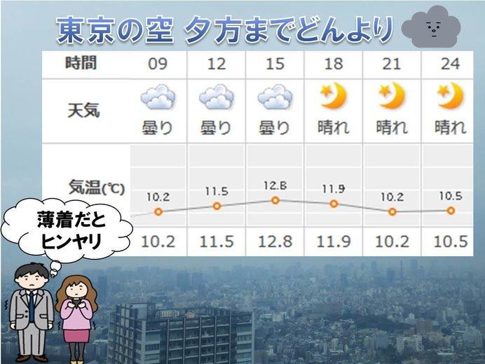 東京都心 夕方にかけて雲多い 薄着だとヒンヤリ