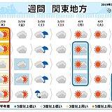 関東 金曜寒さ戻り週末曇雨天