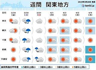 関東の週間 明日は空気冷たく 土曜の花見は雨具必要