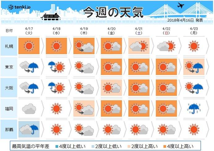 週間天気 気温上昇 真夏日に迫る所も