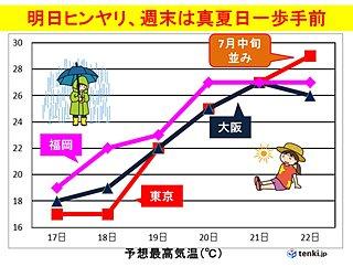 4月なのに 週末は東京も真夏日に迫る暑さ
