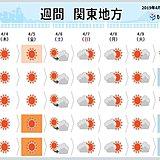 関東の週間天気 暖かな空気優勢 でも強風に用心