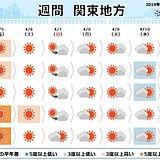 関東の週間 晴れても強い風にご注意を 急な雨も