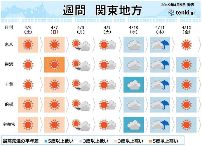 関東週間 土曜は最高の「お花見日和」 来週寒の戻り