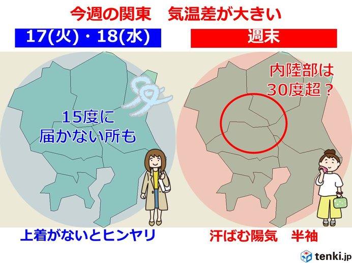 関東 火曜はヒンヤリ 週末はまるで夏?