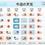 週間 月曜は雨や雷雨 水曜は土砂降りの雨・冬の寒さ