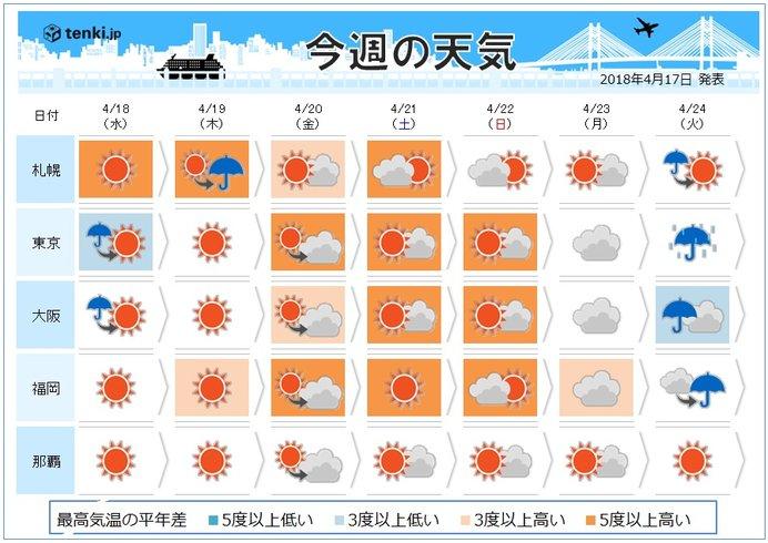 週間天気 週末にかけて気温上昇 真夏日も