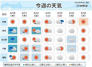 週間 水曜は大雨と真冬の寒さ 群馬と長野は大雪も