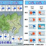 関東の週間 あす真冬 その後も金曜までヒンヤリ