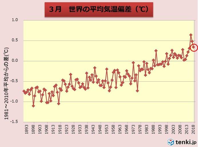 3月の世界平均気温 再び過去3位に