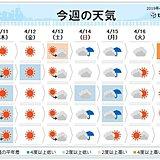 週間 日曜と月曜は広く雨 北日本では荒れた天気